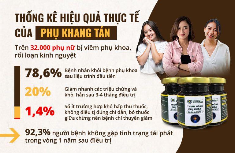 Phụ Khang Tán đã điều trị thành công viêm phụ khoa cho hơn 32000 bệnh nhân trong thực tế