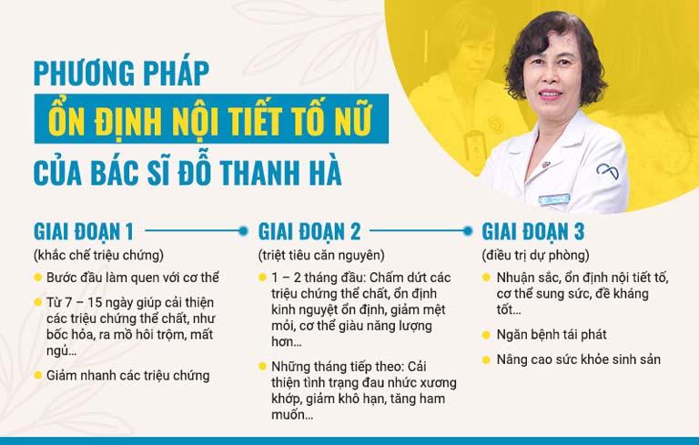 Phác đồ điều trị rõ ràng của bác sĩ Đỗ Thanh Hà trong điều trị rối loạn nội tiết tố